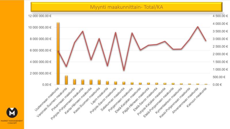 Markkina-Analyysi